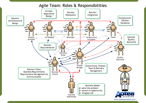agile roles and responsibilities Agile team: roles and responsibilities