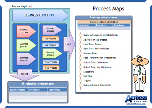 Business process mapping summary chart on