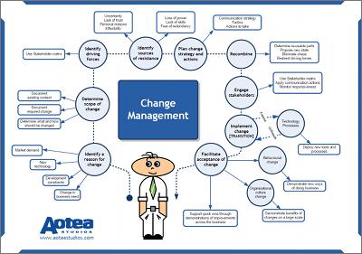 Change management poster