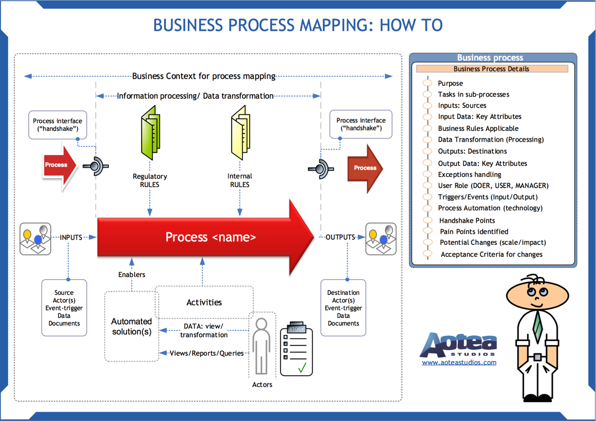 Steps To Improve Your Process Mapping Skills - Data mapping exercise