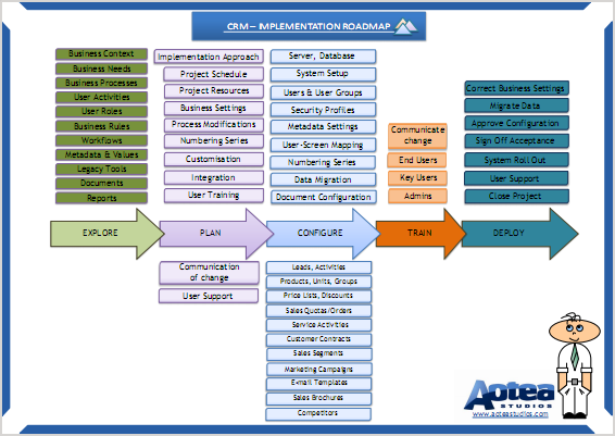 Crm System Implementation Roadmap Summary Poster Included